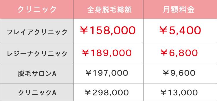 フレイアクリニックの料金表
