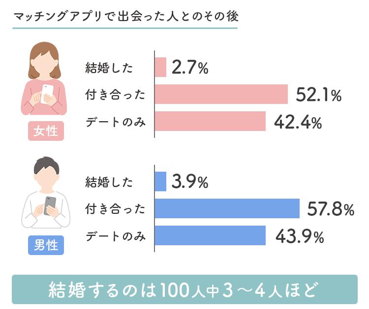 マッチングアプリで結婚する割合